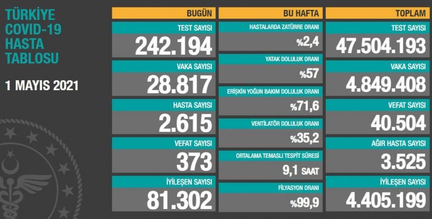 Türkiye'de son 24 saatte korona virüs